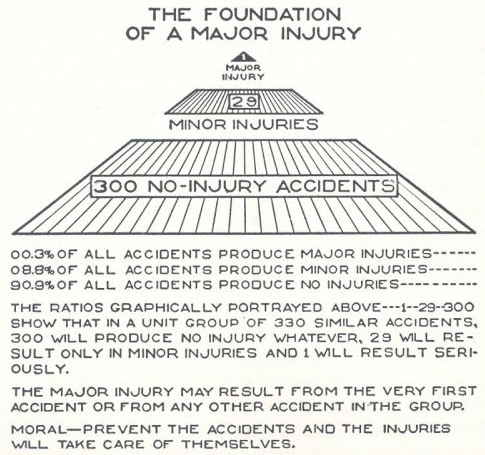 Heinrich's accident pyramid