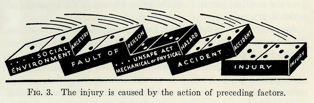 Heinrich's domino model of accident causation — Risk Engineering