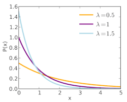 The exponential probability distribution