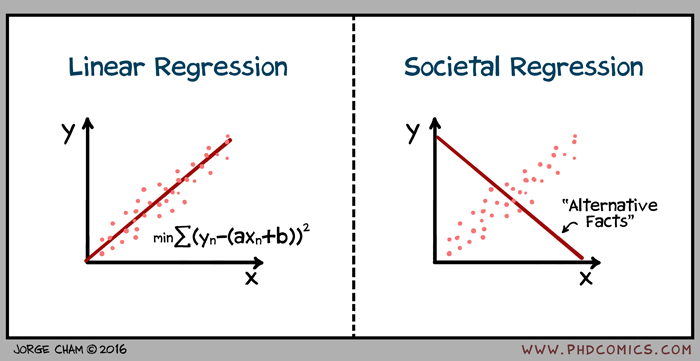 Linear and societal regression