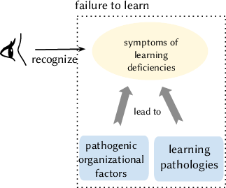 Symptoms and pathogens related to learning