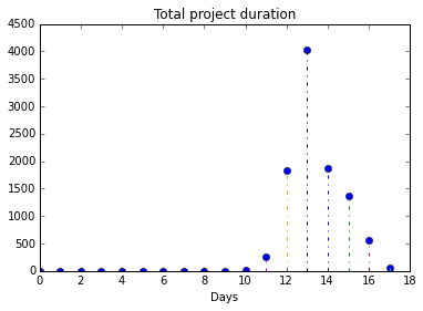 Monte Carlo methods for risk analysis: Stochastic simulation